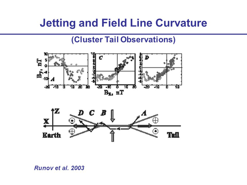 Runov et al. 2003 Jetting and Field Line Curvature (Cluster Tail Observations)
