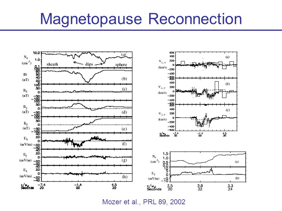 Magnetopause Reconnection Mozer et al., PRL 89, 2002