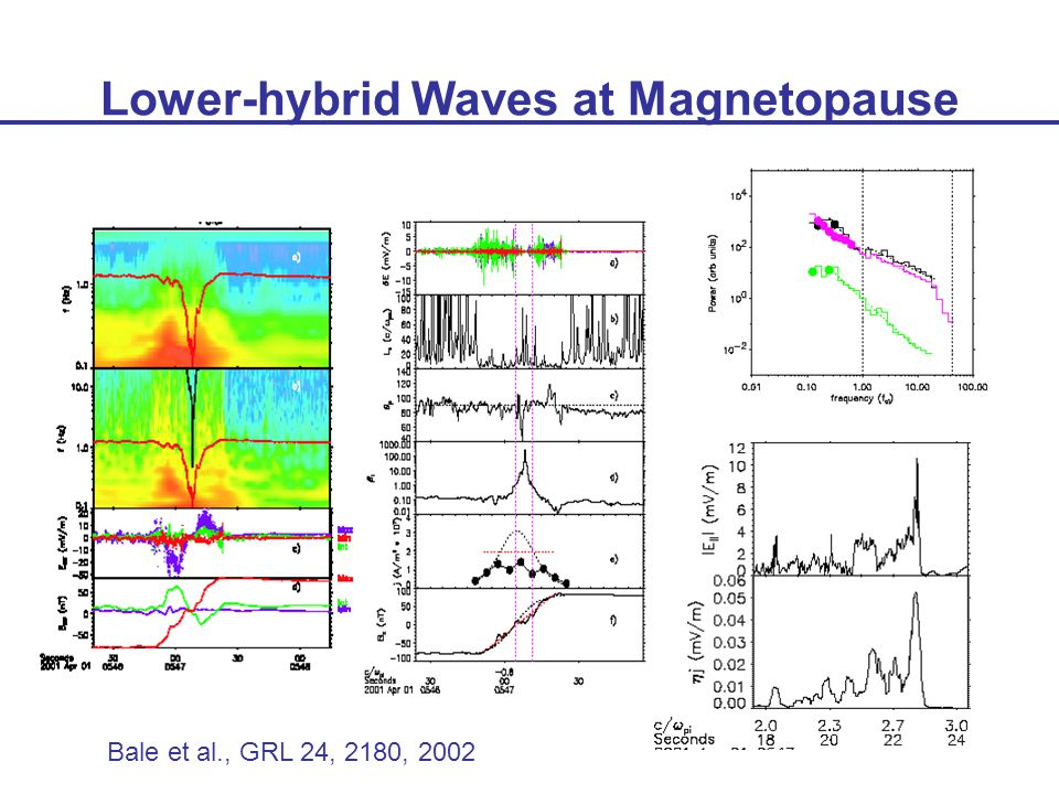 Lower-hybrid Waves at Magnetopause Bale et al., GRL 24, 2180, 2002