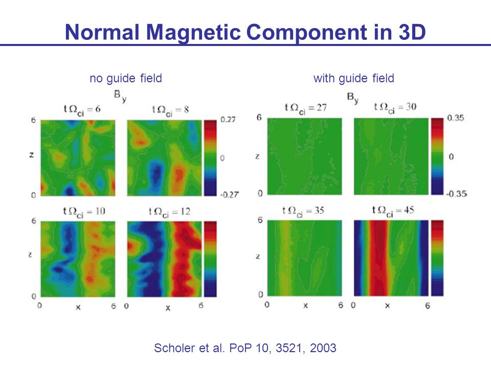 Normal Magnetic Component in 3D Scholer et al. PoP 10, 3521, 2003 no guide fieldwith guide field
