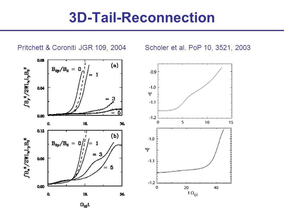 3D-Tail-Reconnection Pritchett & Coroniti JGR 109, 2004Scholer et al. PoP 10, 3521, 2003