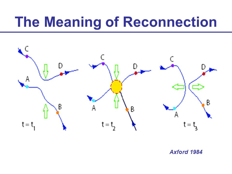 The Meaning of Reconnection Axford 1984