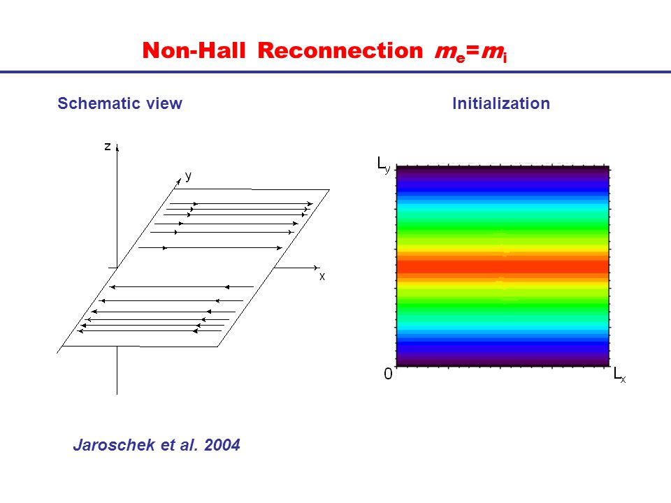 Non-Hall Reconnection m e =m i Schematic view Initialization Jaroschek et al. 2004