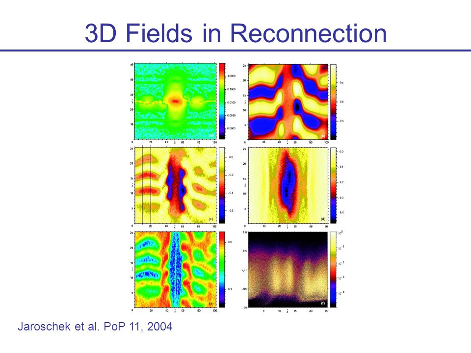 3D Fields in Reconnection Jaroschek et al. PoP 11, 2004