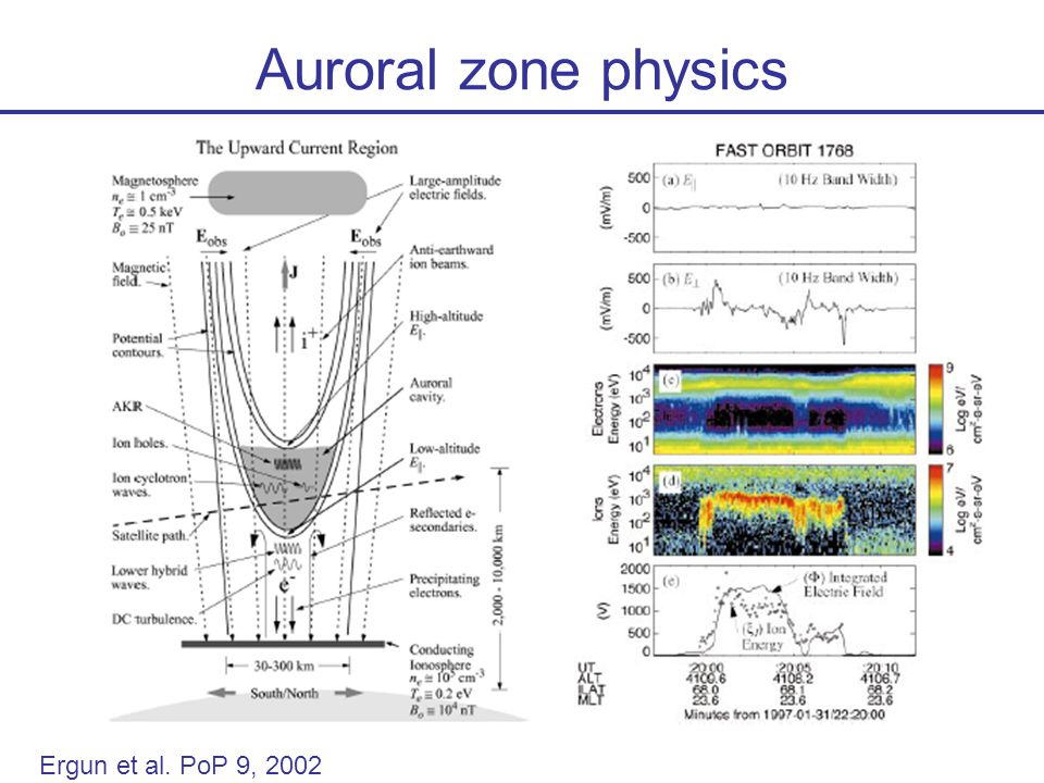 Auroral zone physics Ergun et al. PoP 9, 2002