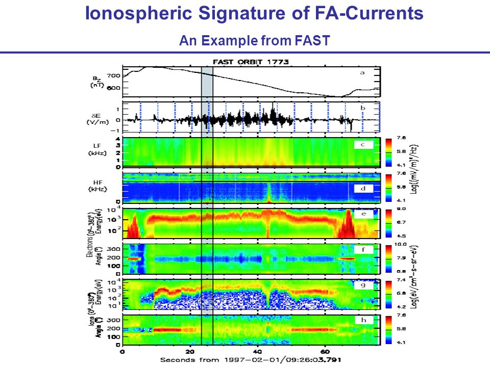 Ionospheric Signature of FA-Currents An Example from FAST
