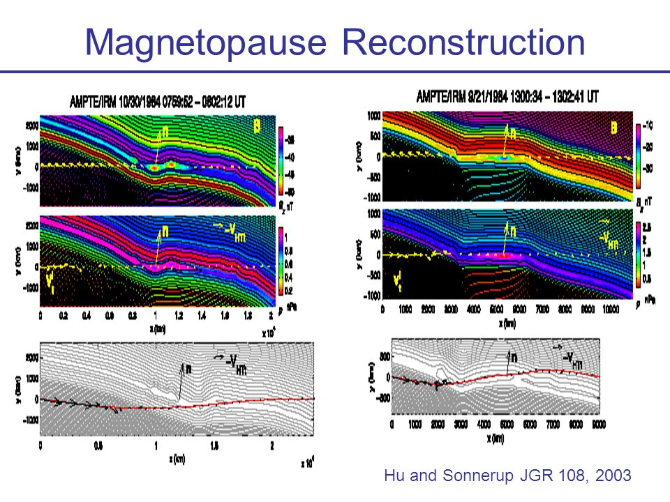 Hu and Sonnerup JGR 108, 2003 Magnetopause Reconstruction