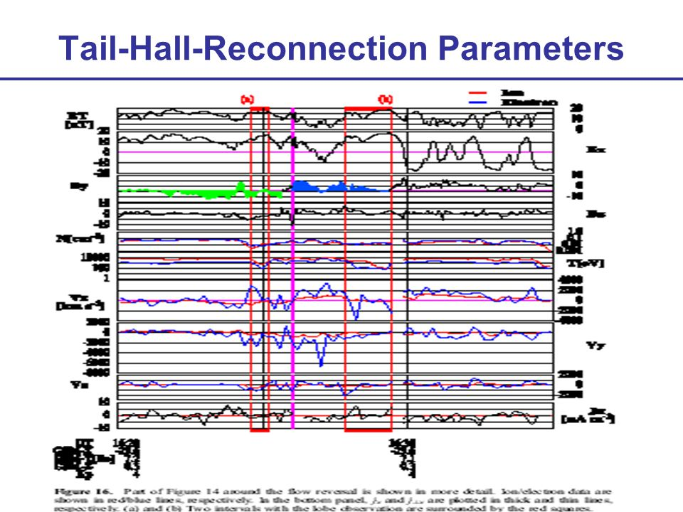 Tail-Hall-Reconnection Parameters