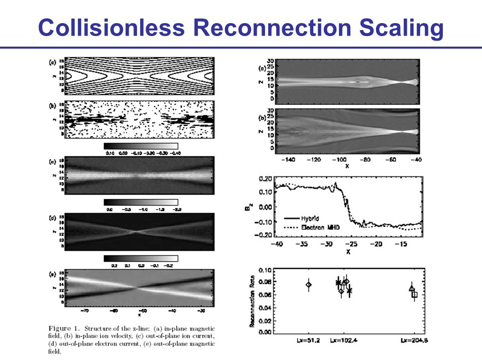 Collisionless Reconnection Scaling