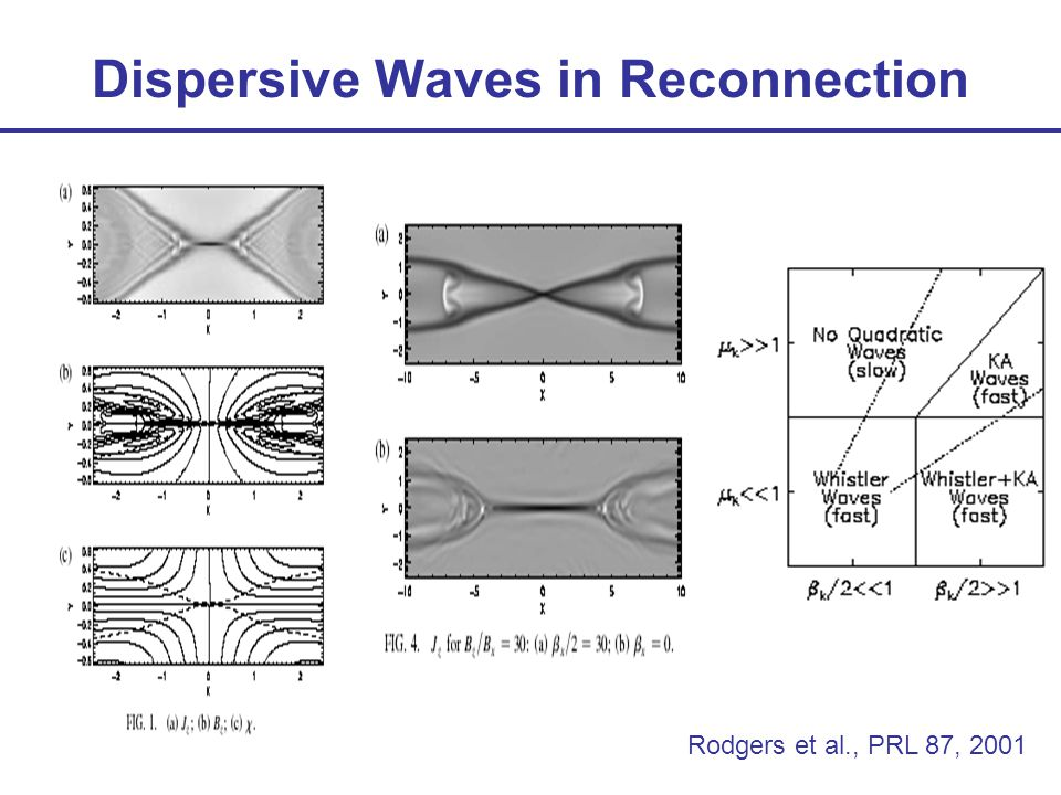 Dispersive Waves in Reconnection Rodgers et al., PRL 87, 2001
