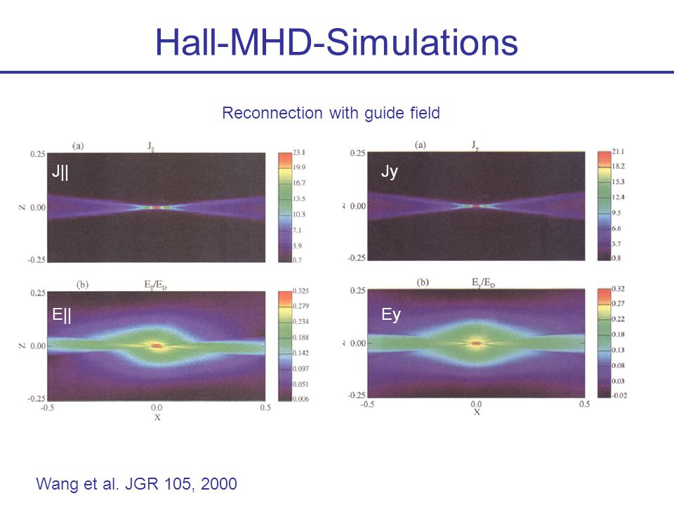 Hall-MHD-Simulations Wang et al. JGR 105, 2000 J|| E|| Reconnection with guide field Ey Jy
