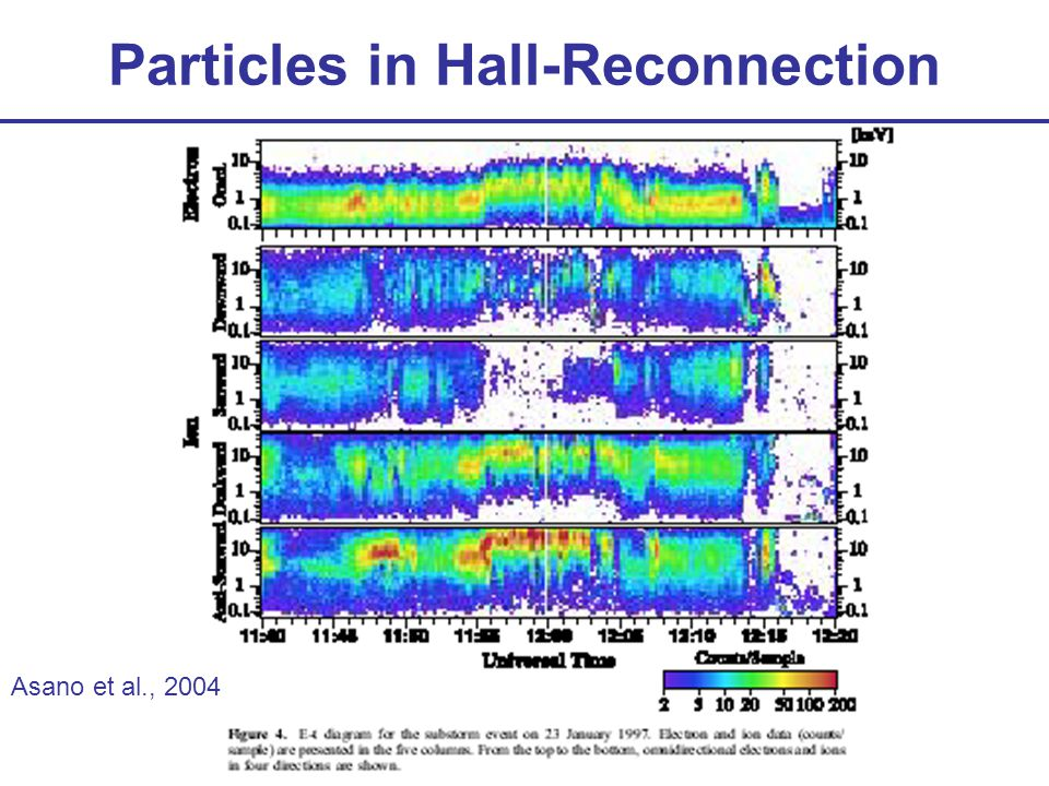 Particles in Hall-Reconnection Asano et al., 2004