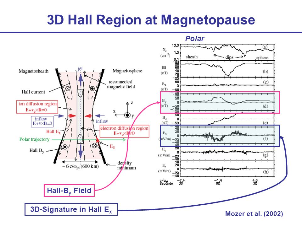 3D Hall Region at Magnetopause Mozer et al. (2002) Hall-B y Field 3D-Signature in Hall E x Polar