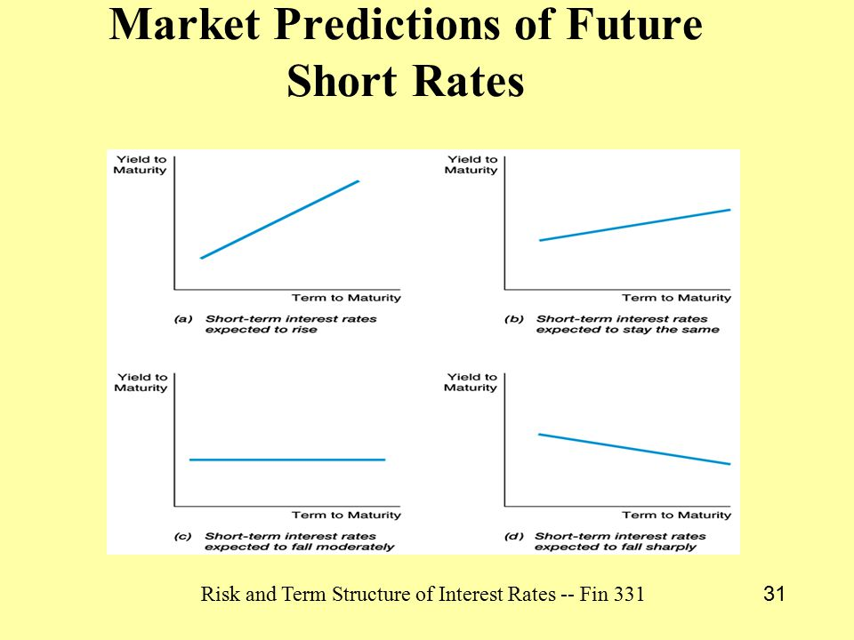 Risk and Term Structure of Interest Rates -- Fin 331 31 Market Predictions of Future Short Rates