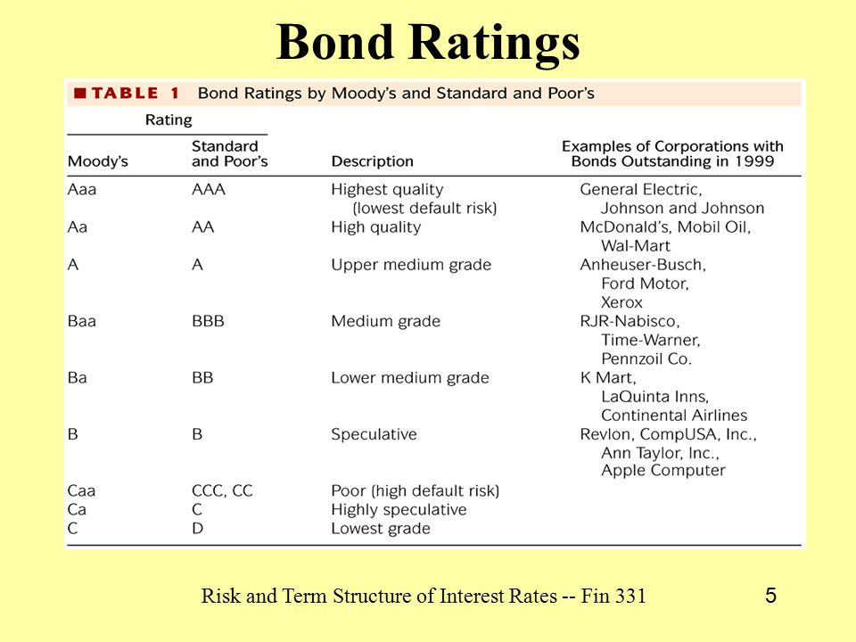 Risk and Term Structure of Interest Rates -- Fin 331 5 Bond Ratings