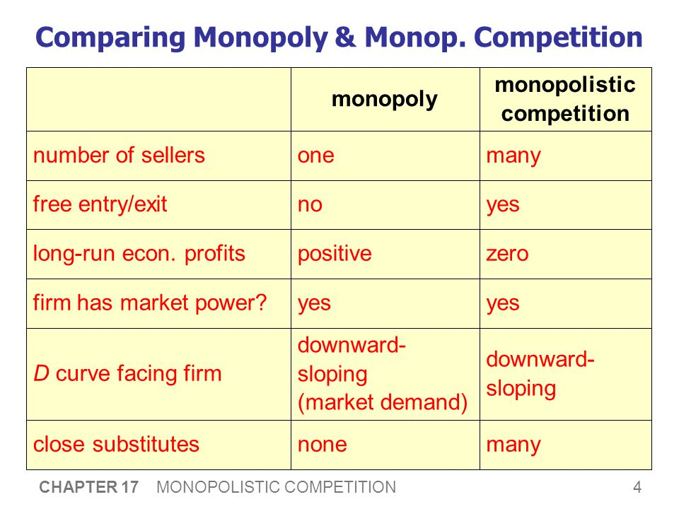 15 CHAPTER 17 MONOPOLISTIC COMPETITION The Defense of Advertising  Defenders of advertising believe: It provides useful information to buyers.