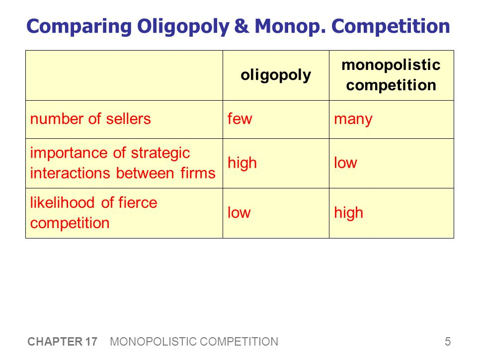 5 CHAPTER 17 MONOPOLISTIC COMPETITION Comparing Oligopoly & Monop.