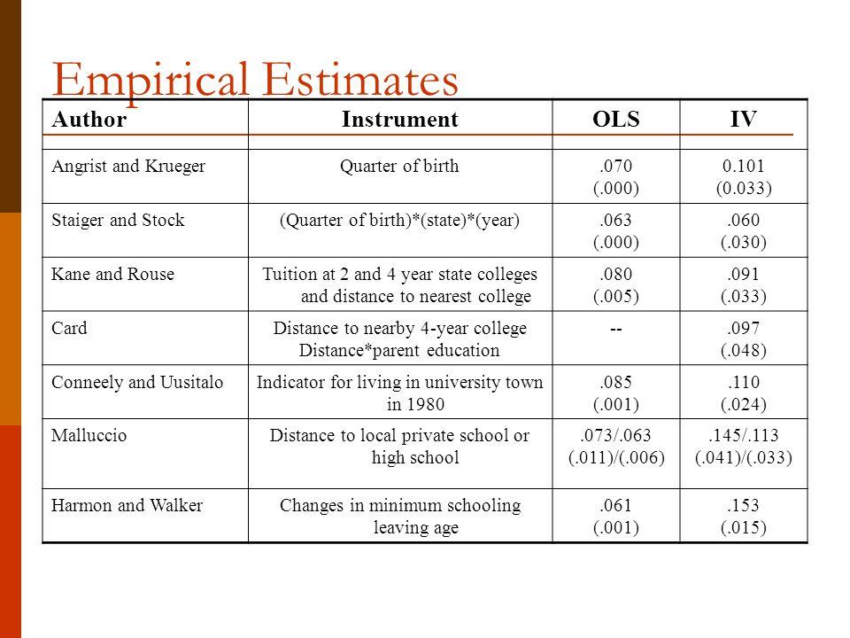 Empirical Estimates AuthorInstrumentOLSIV Angrist and KruegerQuarter of birth.070 (.000) 0.101 (0.033) Staiger and Stock(Quarter of birth)*(state)*(ye