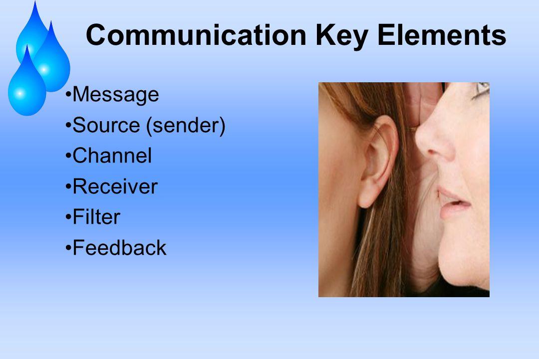 Communication Key Elements Message Source (sender) Channel Receiver Filter Feedback
