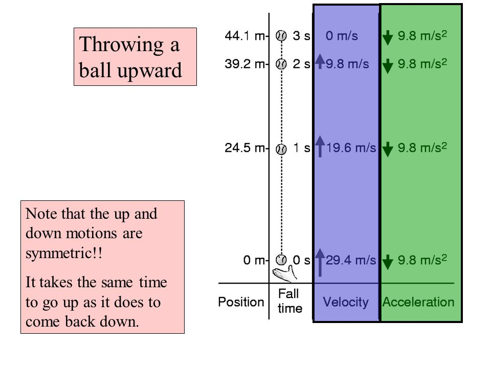 Throwing a ball upward Note that the up and down motions are symmetric!.