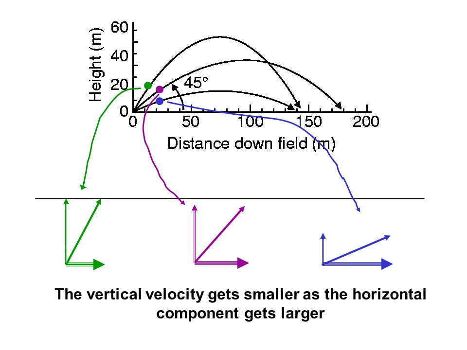 The vertical velocity gets smaller as the horizontal component gets larger