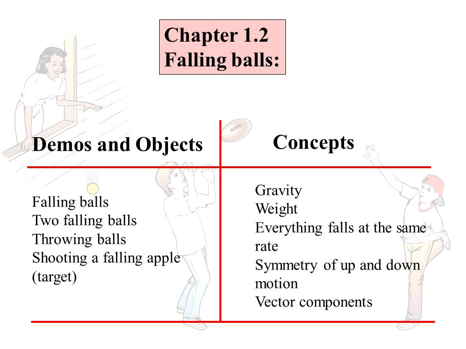 Chapter 1.2 Falling balls: Falling balls Two falling balls Throwing balls Shooting a falling apple (target) Gravity Weight Everything falls at the same rate Symmetry of up and down motion Vector components Demos and Objects Concepts