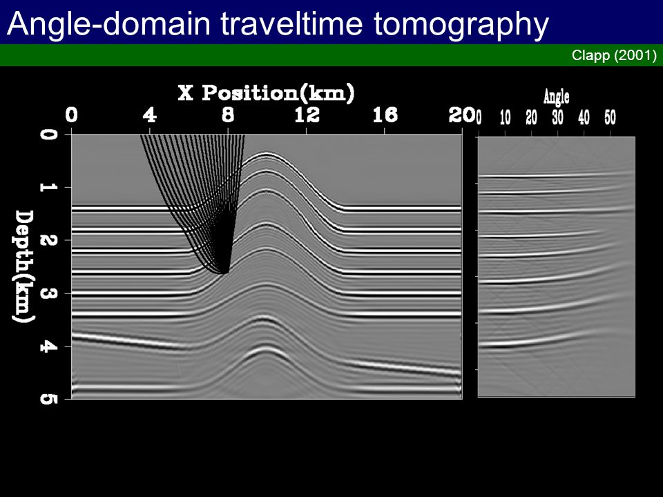 Angle-domain traveltime tomography Clapp (2001)