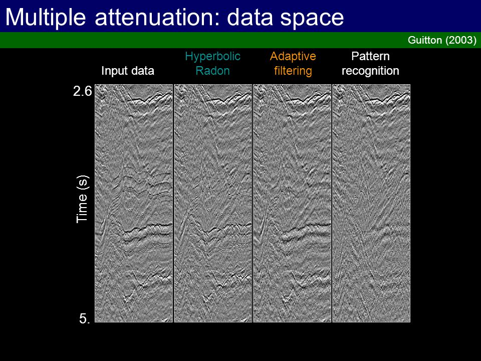 2.6 5. Time (s) Input data Hyperbolic Radon Adaptive filtering Pattern recognition Multiple attenuation: data space Guitton (2003)