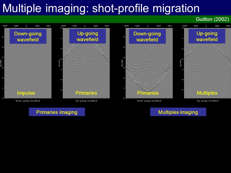 Multiple imaging: shot-profile migration Guitton (2002) Up-going wavefield Down-going wavefield PrimariesImpulse Up-going wavefield Down-going wavefie
