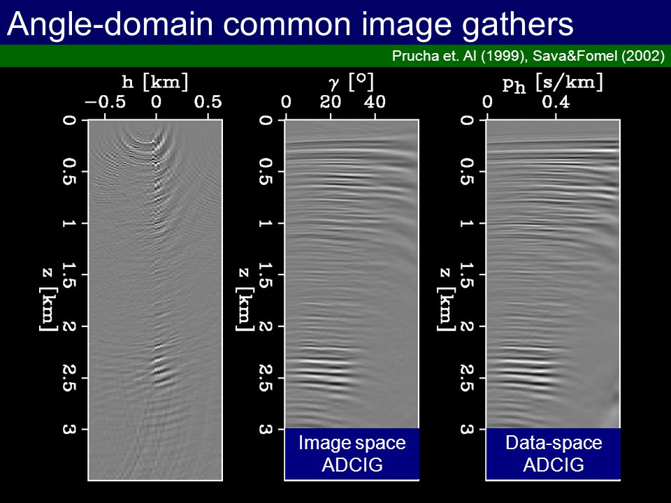 Least-squares imaging Guitton (2003) Normalized migration Matching filters Least-squares inverse Multiple realizations (L*L) data L* L*L B Find B such that
