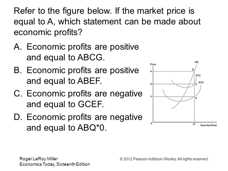 Roger LeRoy Miller © 2012 Pearson Addison-Wesley. All rights reserved. Economics Today, Sixteenth Edition Refer to the figure below. If the market pri