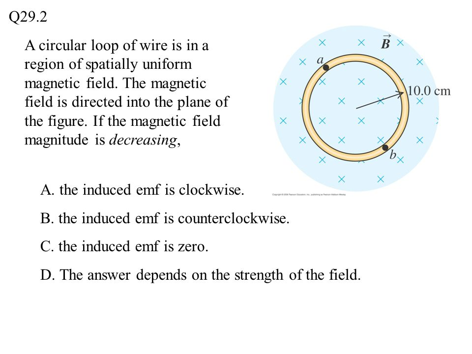 A circular loop of wire is in a region of spatially uniform magnetic field. The magnetic field is directed into the plane of the figure. If the magnet