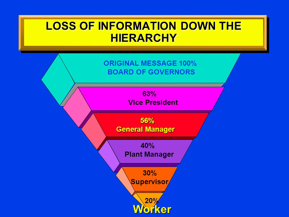 LOSS OF INFORMATION DOWN THE HIERARCHY ORIGINAL MESSAGE 100% BOARD OF GOVERNORS 63% Vice President 56% 56% General Manager 40% Plant Manager 30% Super
