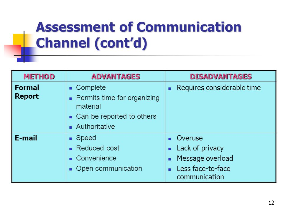 12 Assessment of Communication Channel (cont'd) METHODADVANTAGESDISADVANTAGES Formal Report Complete Permits time for organizing material Can be reported to others Authoritative Requires considerable time E-mail Speed Reduced cost Convenience Open communication Overuse Lack of privacy Message overload Less face-to-face communication