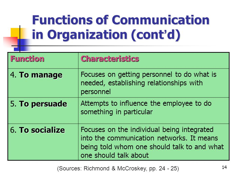 14 Functions of Communication in Organization (cont ' d) FunctionCharacteristics To manage 4.