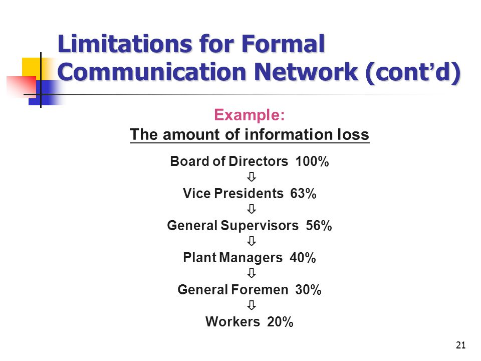 21 Limitations for Formal Communication Network (cont ' d) Example: The amount of information loss Board of Directors 100%  Vice Presidents 63%  General Supervisors 56%  Plant Managers 40%  General Foremen 30%  Workers 20%