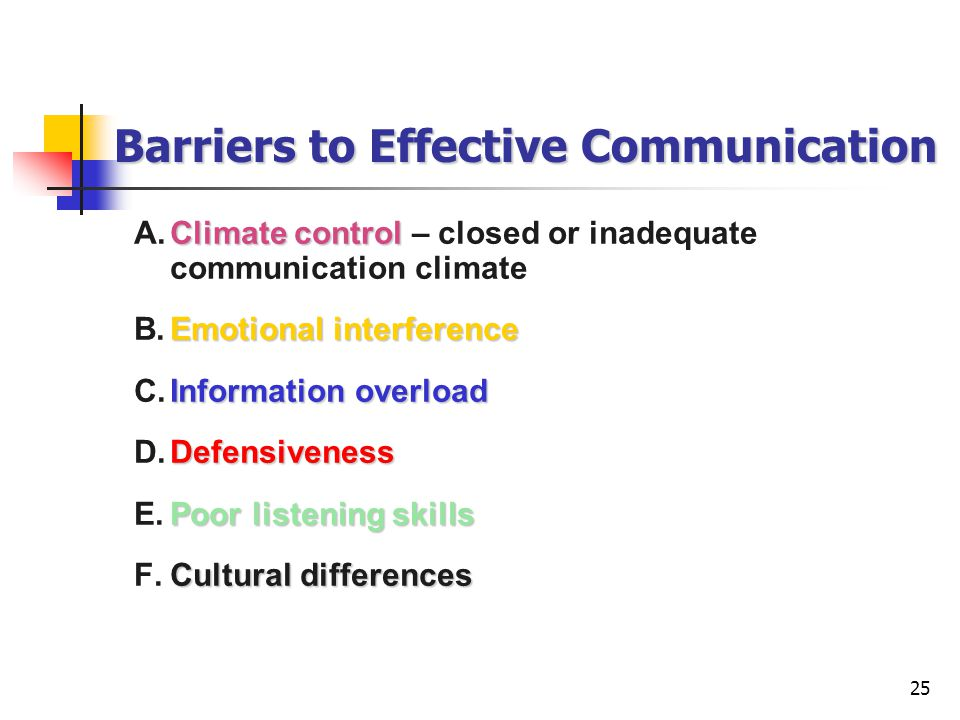 25 Barriers to Effective Communication Climate control A.Climate control – closed or inadequate communication climate Emotional interference B.Emotional interference Information overload C.Information overload Defensiveness D.Defensiveness Poor listening skills E.Poor listening skills Cultural differences F.Cultural differences