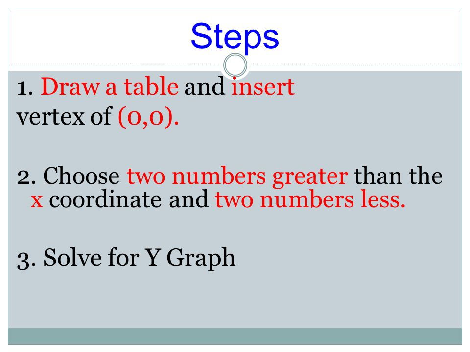 Standard Form y = ax 2 Examples