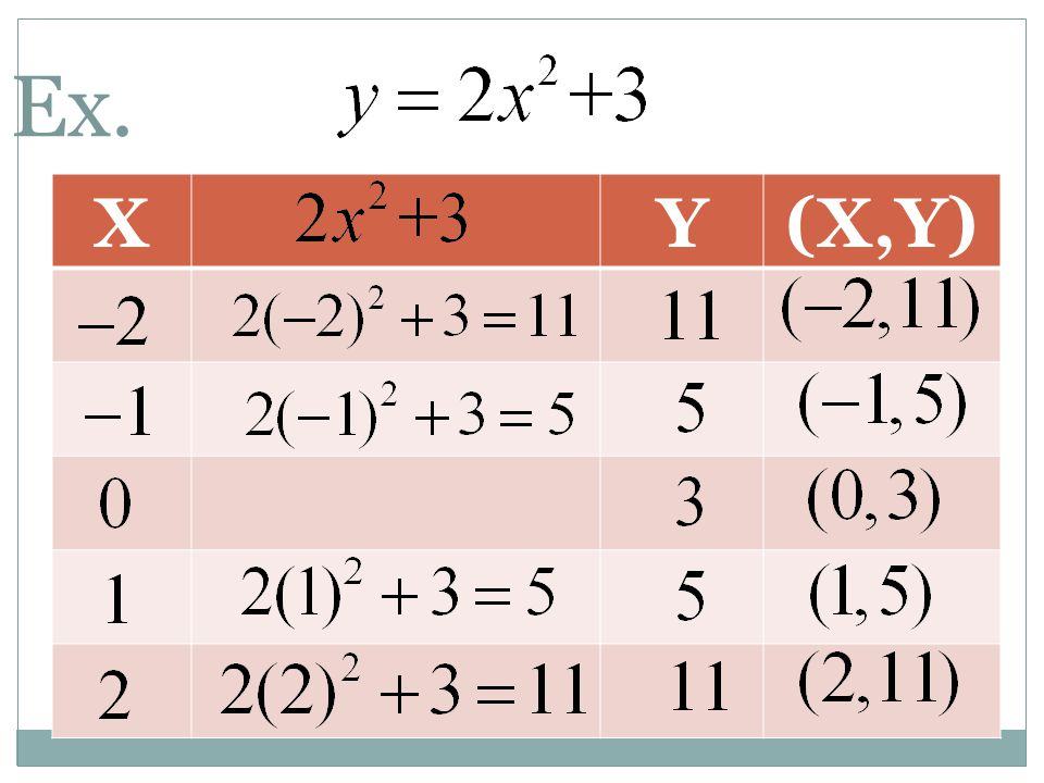 Standard Form y = ax 2 +c Examples