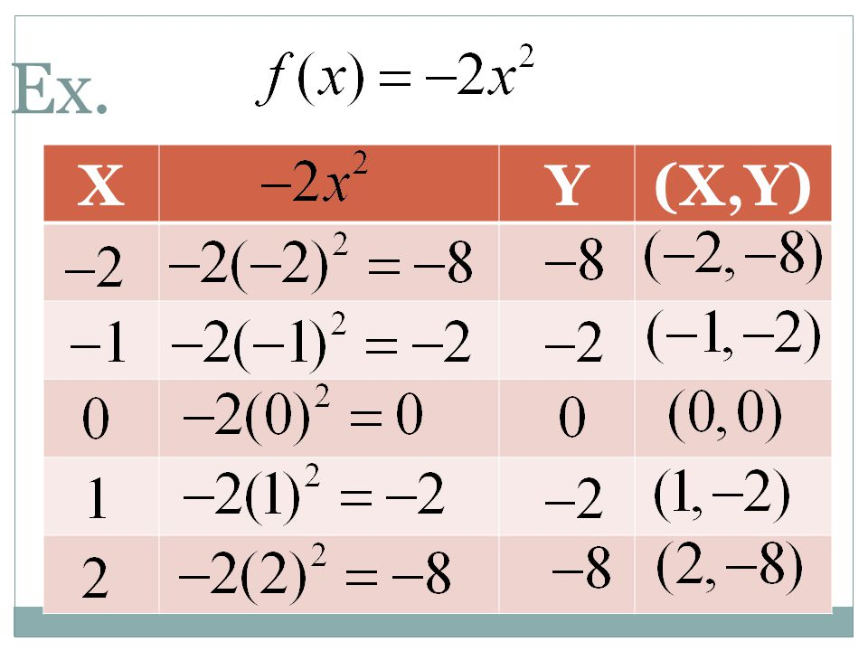 Graph the quadratic function. Check It Out! Example 2b y = – 3x 2 + 1 x –2 –2 –1 –1 0 1 2 y 1 –2–2 – 11 –2–2 Make a table of values. Choose values of