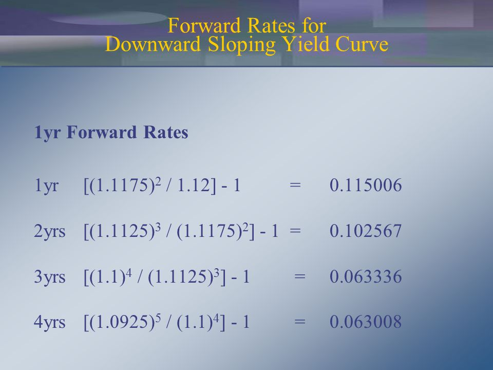 Forward Rates for Downward Sloping Yield Curve 1yr Forward Rates 1yr[(1.1175) 2 / 1.12] - 1 =0.115006 2yrs[(1.1125) 3 / (1.1175) 2 ] - 1 =0.102567 3yrs[(1.1) 4 / (1.1125) 3 ] - 1 =0.063336 4yrs[(1.0925) 5 / (1.1) 4 ] - 1 =0.063008