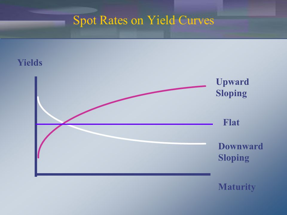 Liquidity Premiums and Yield Curves Yields Maturity Liquidity Premium Short Rates Observed Yield Curve