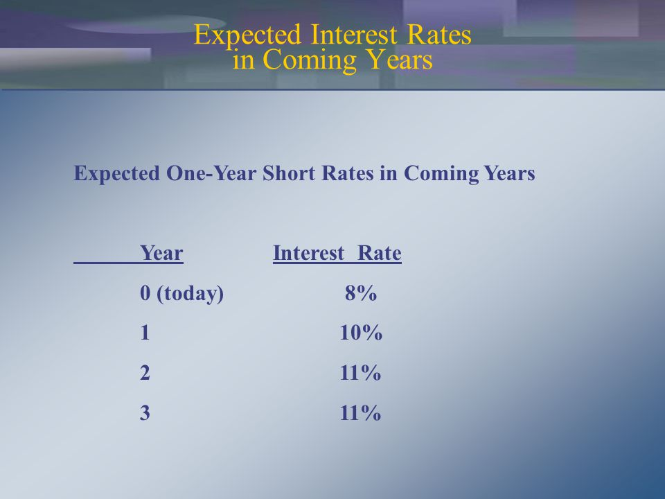 Expected Interest Rates in Coming Years Expected One-Year Short Rates in Coming Years YearInterest Rate 0 (today) 8% 110% 211% 311%