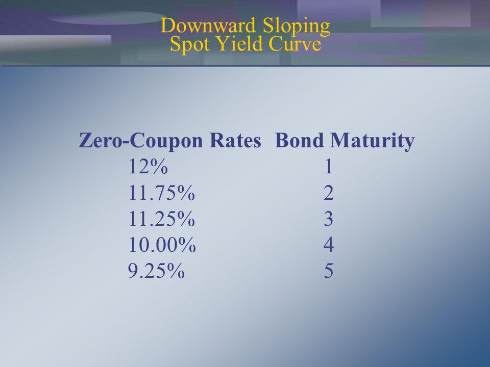 Forward Rates for Downward Sloping Yield Curve 1yr Forward Rates 1yr[(1.1175) 2 / 1.12] - 1 =0.115006 2yrs[(1.1125) 3 / (1.1175) 2 ] - 1 =0.102567 3yrs[(1.1) 4 / (1.1125) 3 ] - 1 =0.063336 4yrs[(1.0925) 5 / (1.1) 4 ] - 1 =0.063008