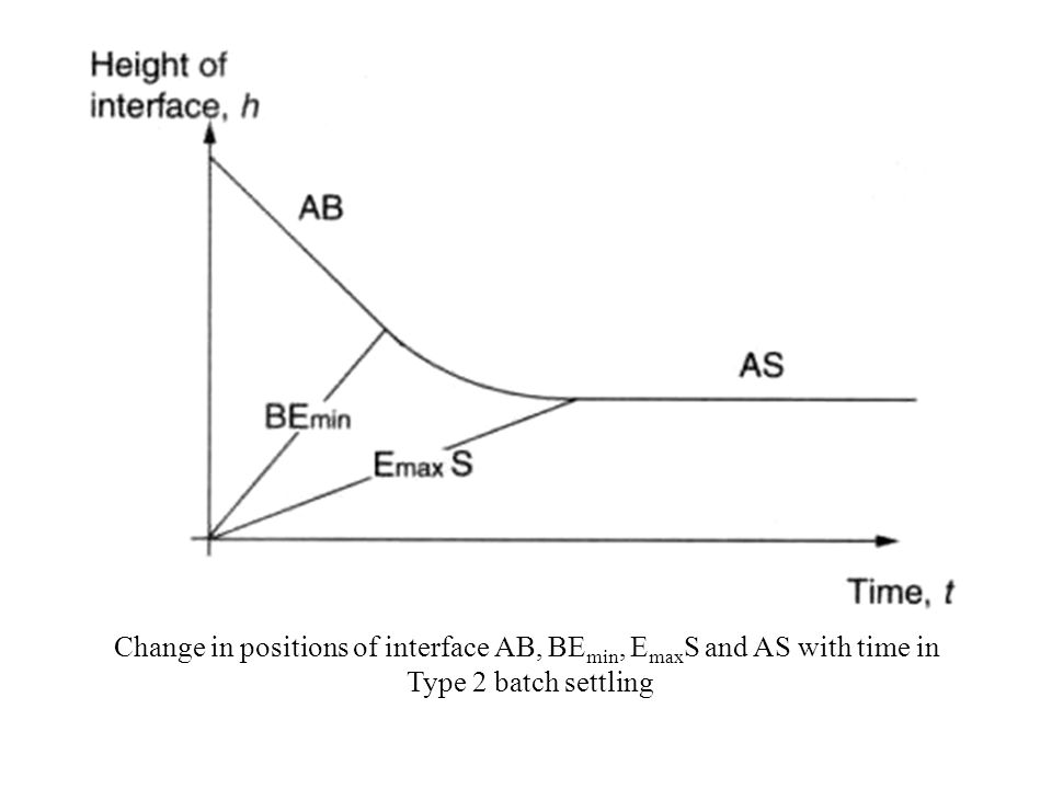 Change in positions of interface AB, BE min, E max S and AS with time in Type 2 batch settling