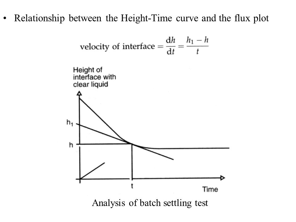 Relationship between the Height-Time curve and the flux plot Analysis of batch settling test