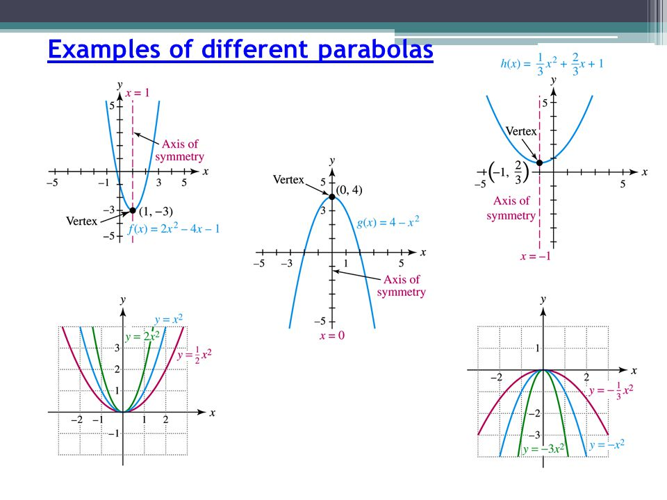 Examples of different parabolas