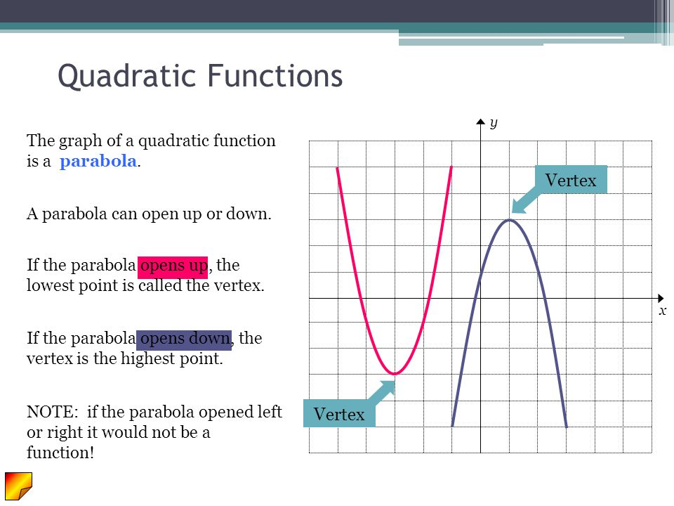 Quadratic Functions The graph of a quadratic function is a parabola. A parabola can open up or down. If the parabola opens up, the lowest point is cal