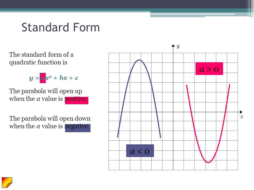 y x Line of Symmetr y Parabolas have a symmetric property to them.