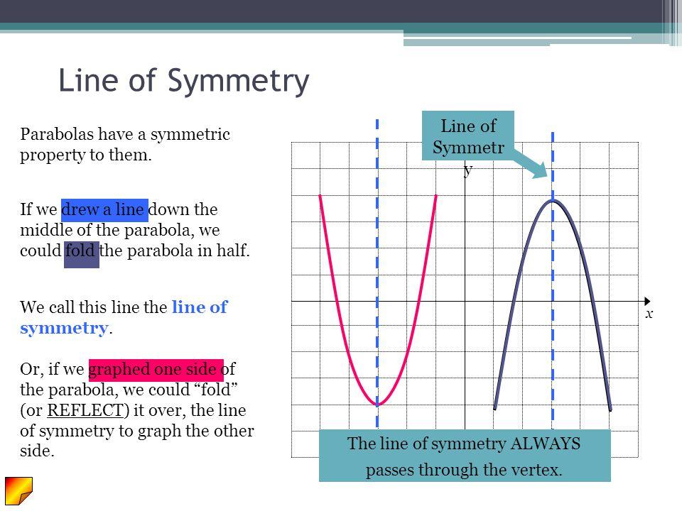 y x Line of Symmetr y Parabolas have a symmetric property to them. If we drew a line down the middle of the parabola, we could fold the parabola in ha